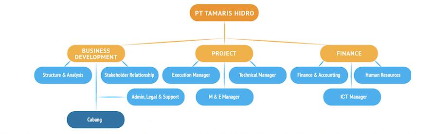 Tamaris hydro organization chart copyrights 2011 2018 pt tamaris hidro all rights reserved ccuart Images